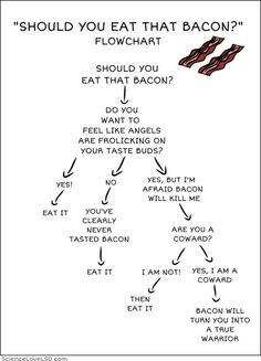 Should you eat that bacon flowchart http://www.pinterestbest.net/Cheesecake-Factory-Gift-Card