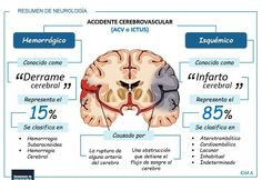 """¿Has escuchado alguna vez las frases comunes""""Derrame"""" o """"Infarto""""Cerebral? Te explicamos de forma breve la diferencia"""