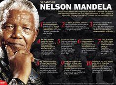 #Infografía 10 datos de Nelson Mandela Este 5 de diciembre se cumplen dos años de la muerte del primer presidente sudafricano de raza negra e icono de la lucha contra el Apartheid (segregación racial).  Conoce un poco sobre su vida.  @Candidman   #Infografias Candidman Infografía Nelson Mandela @candidman
