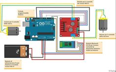 A monitored small machine through Arduino This device is programmable system to control  motors and other domestic appliances. It can work with bluetooth protocol work.     image made by Francello Pivello V apparati, Ipia, Sassari.