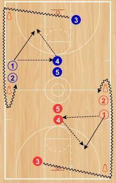 This drill is adapted from some competitive drills from the University of Kansas women's team that were included in Mike Neighbors' University of Washington women's basketball coaching newsletter. Let me know if you would like to be added to his…Read Basketball Games Online, Basketball Schedule, Basketball Equipment, Basketball Tricks, Basketball Practice, Basketball Workouts, Basketball Skills, Basketball Drawings, Volleyball Tips