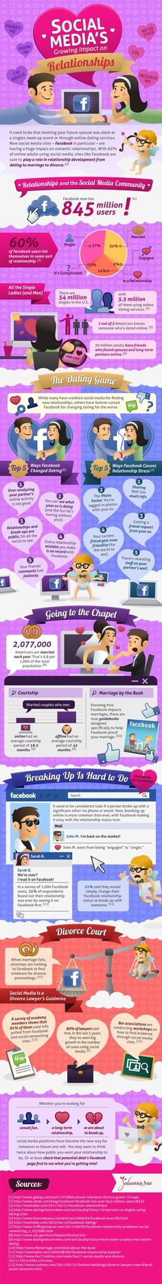 Social Media's Growing Impact on Relationships [INFOGRAPHICS]