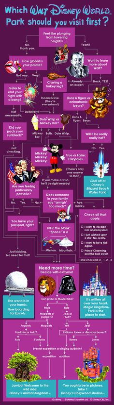 Which Walt Disney World Resort Park Should You Visit First?   This is an example of an flow chart because it helps you solve a simple task. For example, this chart is set to help people choose what theme park they should go to in an easy and simple way.