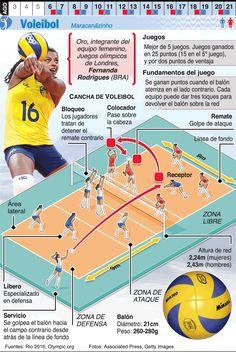 Infografía: Voleibol en los Juegos de Río 2016