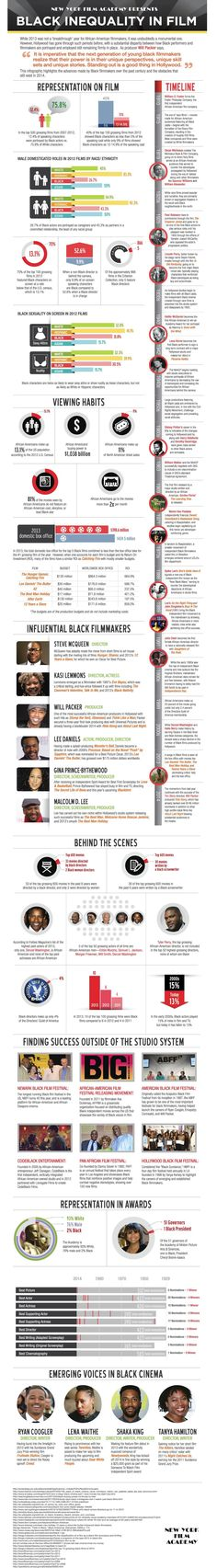 Black Inequality In Film #Infographic