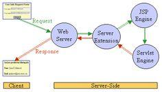 Web Application Development with JSP and XML: Oracle Enterprise Architecture, Web Application Development, Computer Programming, Cloud Computing, Improve Yourself, Innovation, Technology, Tech, Tecnologia