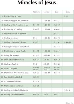 Charting the New Testament - Miracles of Jesus - link takes you to the full list of 42 miracles - download PDF and explanations