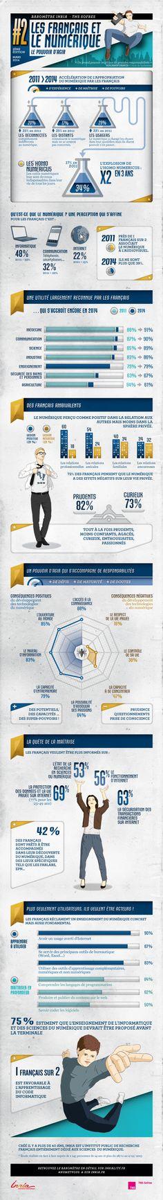 Francais et lenumerique infographie1 / 4 profils types des Français face au numérique peuvent être dépeints. Alors quel est le vôtre : déconnecté, distant, usager ou homo numéricus ? A noter : selon cette étude, 72% pensent que le numérique a des effets négatifs sur la vie privée !