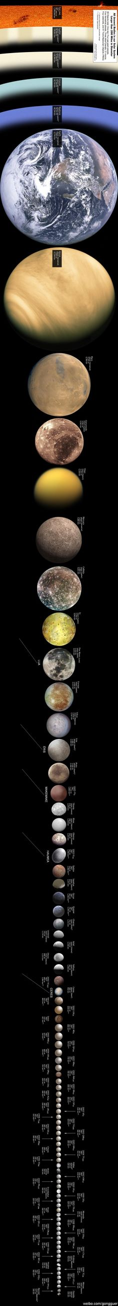 Every object in the solar system larger than 200 miles in diameter from largest to smallest, top to bottom.