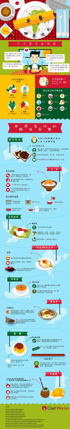 世界早餐巡礼