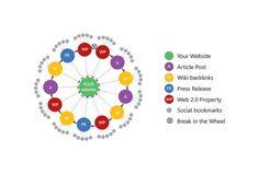 rankwinz: manually make Link Wheel strategy   Link Juice for $5, on fiverr.com