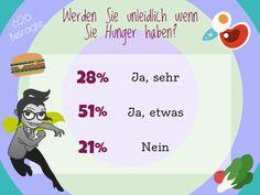 Verändert sich eure Stimmung, wenn ihr hungrig seid?