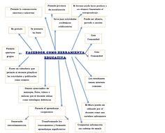 USOS EDUCATIVOS DEL FACEBOOK