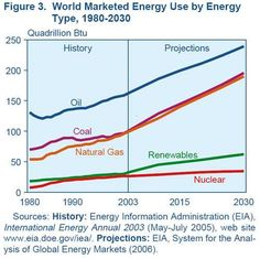 energy use by source