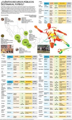 ¿Cuántos recursos públicos se destinan al futbol? | El Economista  http://eleconomista.com.mx/infografias/2014/05/25/cuantos-recursos-publicos-se-destinan-futbol