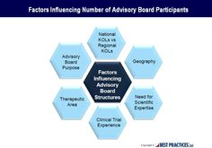 Benchmark respondents reported that the size of the advisory board varies according to a number of factors beginning with the key purpose, regional focus and the level of clinical / scientific expertise required for the advisory board.