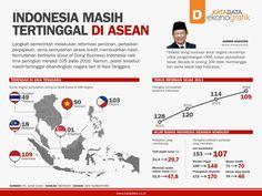 Infografik - Indonesia Masih Tertinggal di ASEAN