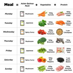 Whether you are trying to lose weight, gain weight, or maintain your weight, having a basic understanding of how many calories your body requires can help you figure out how many calories to consume. Weight Loss Detox, Healthy Weight Loss, Weight Gain, Mushroom Broccoli, Mushroom Quinoa, Wakame Seaweed, Tofu Soup, Hangover Remedies