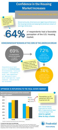 Confidence in the housing market is increasing