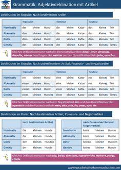 Adjektive, Adjektivdeklination, Adjektivdeklination mit Artikel German Grammar, German Words, German Language Learning, Russian Language, Deutsch Language, Germany Language, Learn German, Language Lessons, Educational Programs