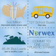 According to Simply Straws, more than 500 MILLION disposable plastic straws are used in the United States EVERY DAY and would fill more than 127 school buses daily, or more than 46,400 school bus loads per year! This year, commit to using One Less plastic straw and indulge in our durable and lasting stainless steel straws.  Just imagine the impact we could make on the world if all of us just used one less straw every week. #NorwexOneLess
