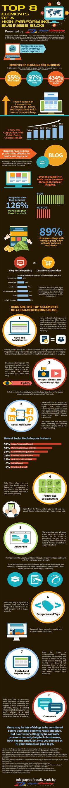 Why A Business Blog Is Important | Infographic - The Main Street Analyst