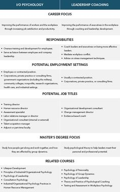Chart Difference Between Psychology Vs LeadershipCoaching Programs Careers Business Analyst Leadership Coaching Career Path