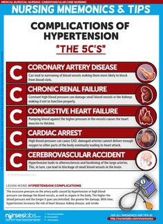 """Hypertension Complications """"5 C's of Hypertension Complications"""""""