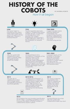 INFOGRAPHIC: A Brief History of Collaborative Robots > ENGINEERING.com