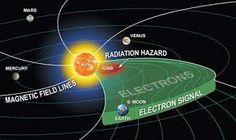 太阳磁极即将颠倒!北极已出现翻转迹象太阳磁极翻转发生时,太阳磁北极就会变成南极,同理磁场南极则变为磁北极,太阳磁极的变化并不会对地球造成太大的直接影响,但是以往对太阳磁极的调查项目中,科学家发现日冕物质抛射在磁极翻转过程中起到重要作用。。。