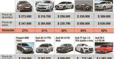 Subas de hasta 80% en el precio de los autos 0 km