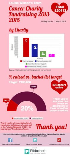 £20K raised for cancer charities in 22 months.   I'm delighted and overwhelmed to announce that Team Louise Wisson have now raised £20,000 for 4 UK cancer charities: @cruk @eveappeal  @breakthroughbc @macmillancancer      Read the full story on my Positive Mental Attitude blog:  LouiseWisson.com  Infographic of Louise Wisson cancer charity fundraising.