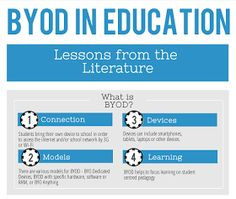 Educational Technology and Mobile Learning: A Comprehensive BYOD Toolkit for Schools. Includes a 2013 literature review link