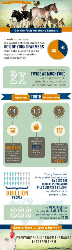 Some amazing numbers on this infographic. Would love to see the number of second jobs change! #farmvoices