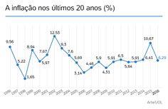 Inflação fecha 2016 em 6,29%, dentro do limite máximo da meta do governo - Notícias - UOL Economia