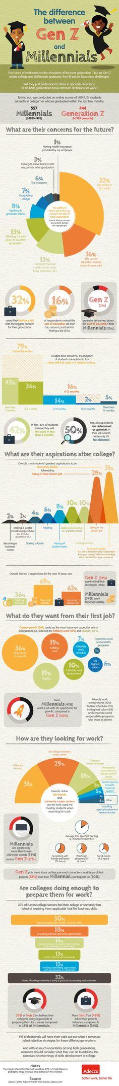 The Difference Between Gen Z and Millennials #infographic #générationZ