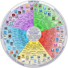 A New Wonderful Wheel on SAMR and Bloom's Digital Taxonomy ~ Educational Technology and Mobile Learning.  This a great quick chart that is color coded and with pictures of the apps that apply to each level of SAMR and Bloom's Digital Taxonomy models.