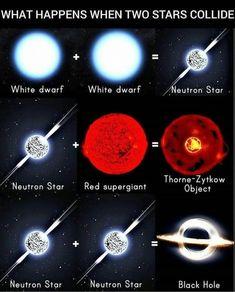 ⚪ WHITE DWARF+⚪WHITE DWARF=⚪NEUTRON STAR ⚪NEUTRON STAR+🔴RED SUPERGIANT=🔴THORNE ⚪NEUTRON STAR+⚪NEUTTON STAR=⚪ BLACK HOLE