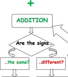 Adding, Subtracting, Multiplying, Dividing Integers Graphic Organizer