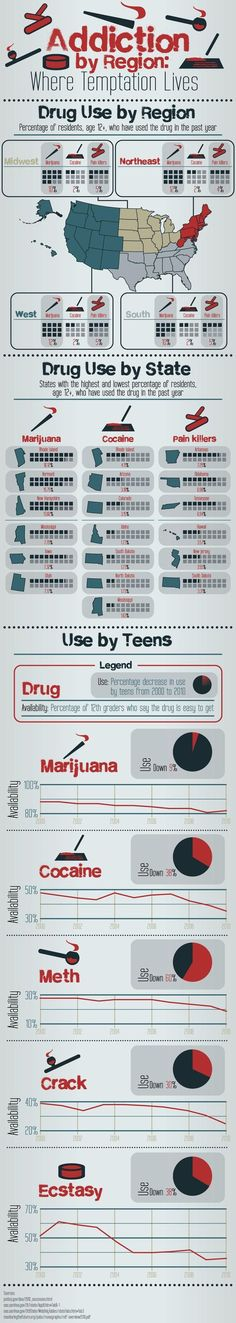 Drug Addiction By Region    #drugs #addiction #teens