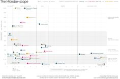 The MicrobeScope – Infectious Diseases in Context | Information is Beautiful