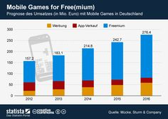 Mobile Games voll im Trend!