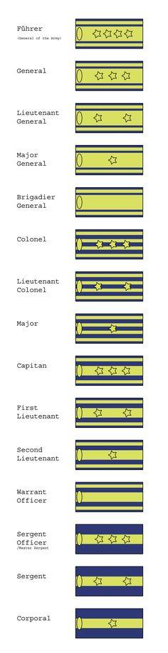 FMA Amestris Military Ranks by Korona-Korm