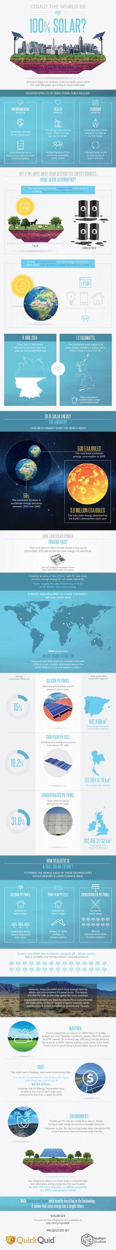 Estadísticas interesantes sobre la capacidad solar en nuestro planeta.