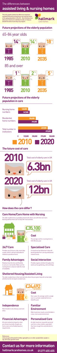 This infographic details the differences between assisted living and nursing home care and the future of the aging population in the UK.