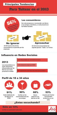 Tendencias para el 2013 en Social Media