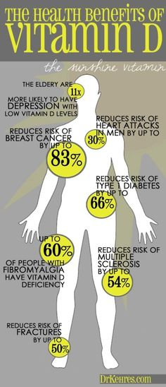 "What is Vitamin D for ? How to get Vitamin D The Health Benefits of Vitamin D The Sunshine Vitamin ""This chart acts like visual cliff notes for multiple studies on Vitamin D. Did you know that a Vitamin D deficiency can put you at risk for breast cancer and heart attacks? When was the last time you had your levels checked?"""