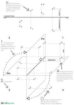 Sistema Diédrico: el punto | 10endibujo