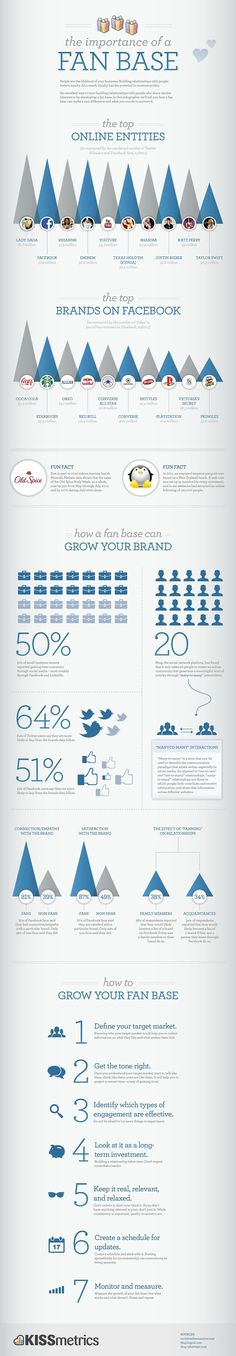 How to Grow Your Facebook Fan Base and Why is this Important #socialmedia #infographics