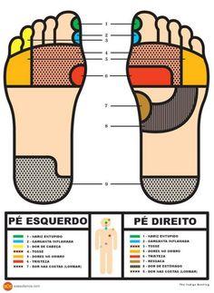 Pontos dos pés, reflexologia